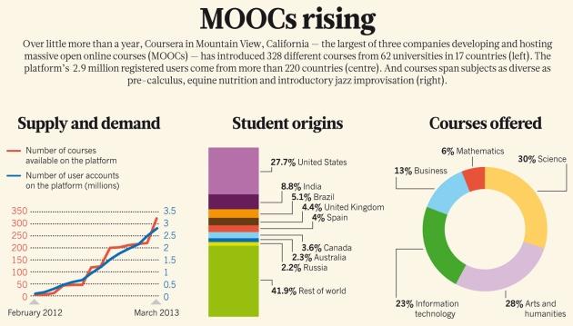 La crescita dei MOOC