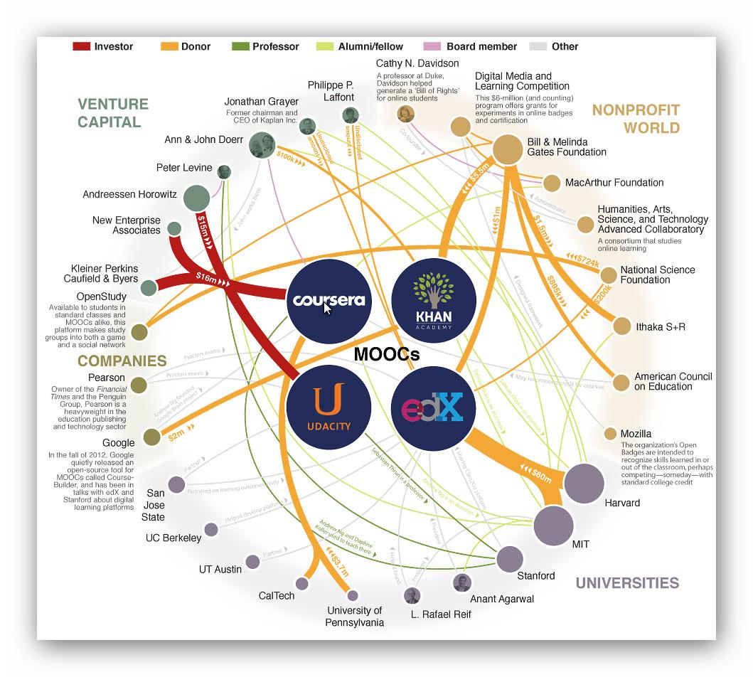 Panoramica MOOCS