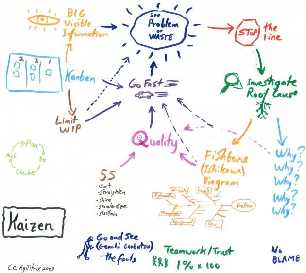 Kaizen e analisi root cause
