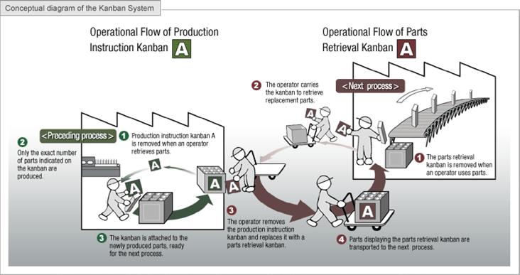 Il sistema Kanban