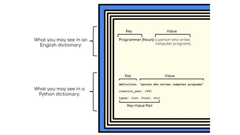 Tips: Dizionari Python